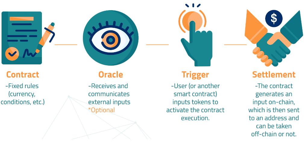Blockchain Interoperability Institutional guide Oracle diagram