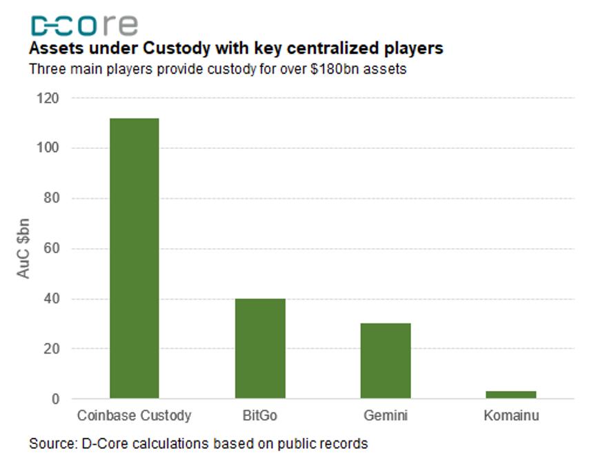 Qredo assets custody