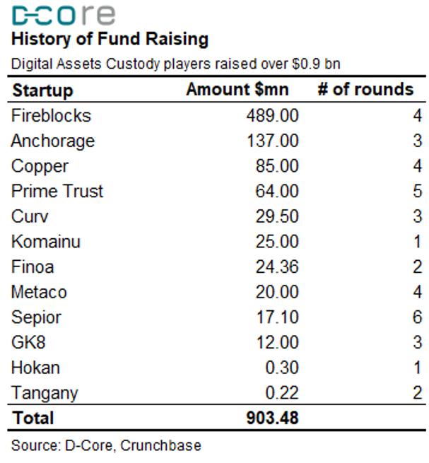 Qredo History of fund raising