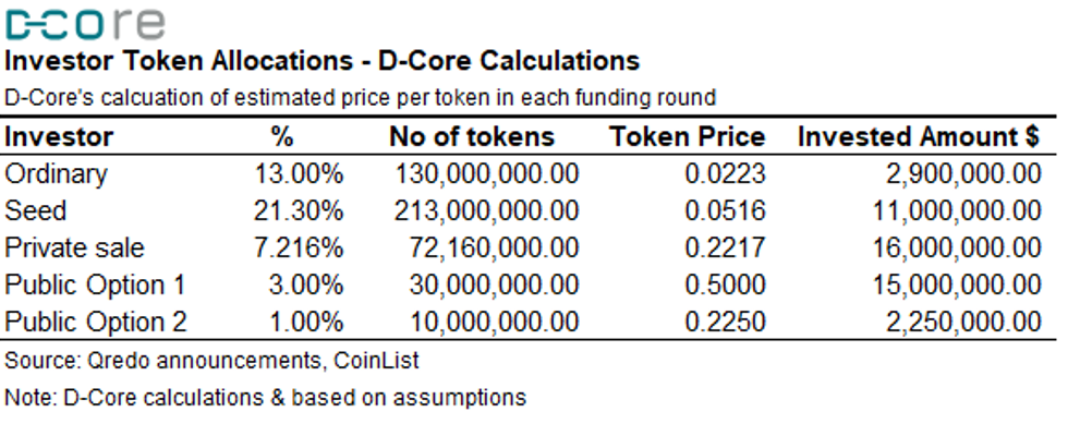 Qredo investor token allocations