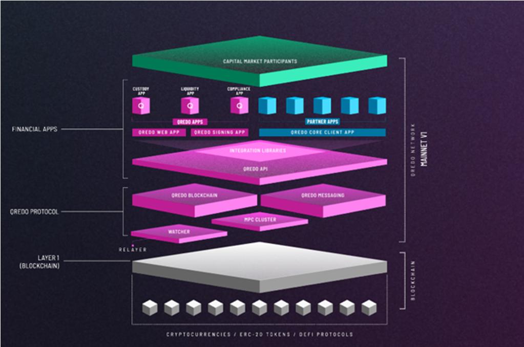 Qredo Network architecture 02