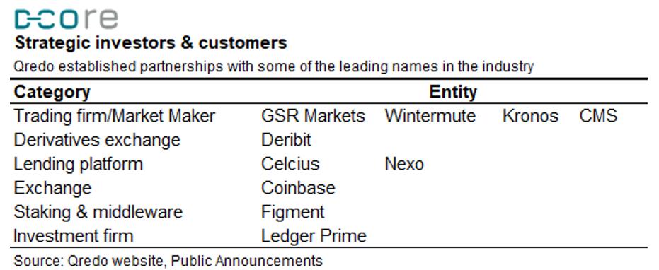 Qredo strategic investors and customers