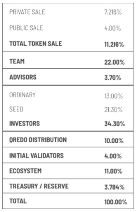 Qredo token distribution