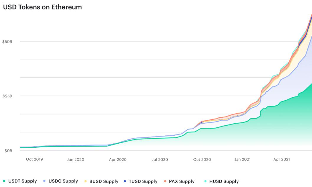 Future of Blockchain USD tokens on Ethereum