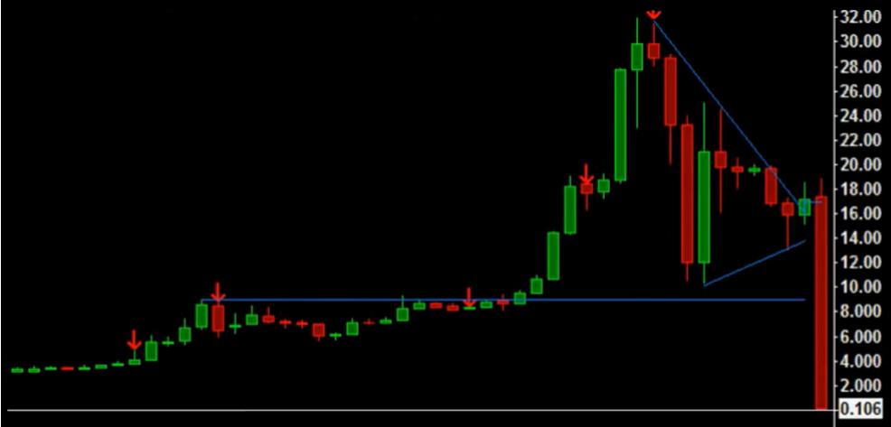 Crypto Crash BTC crash