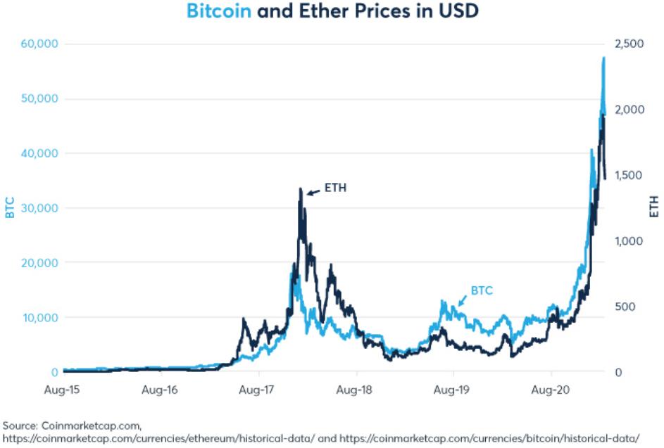 Crypto Crash Eth vs Btc correlation